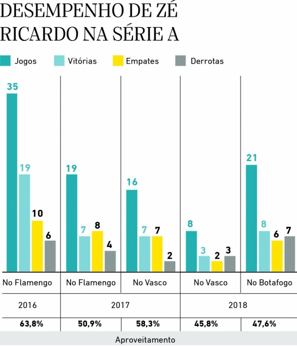 Desempenho de Zé Ricardo na Série A