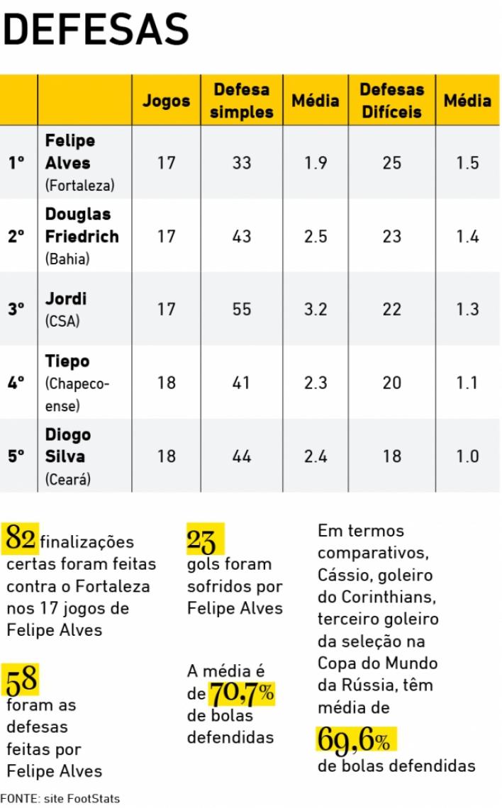 Ranking de defesas difíceis até o fim da 18ª rodada do Brasileirão