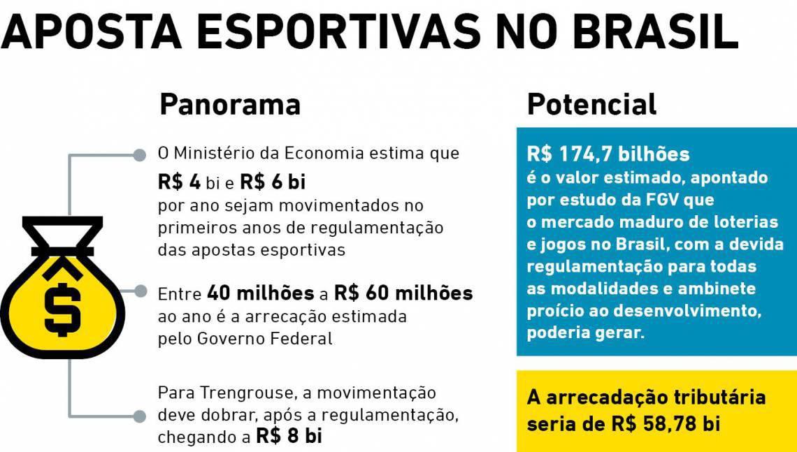 Apostas no Brasil