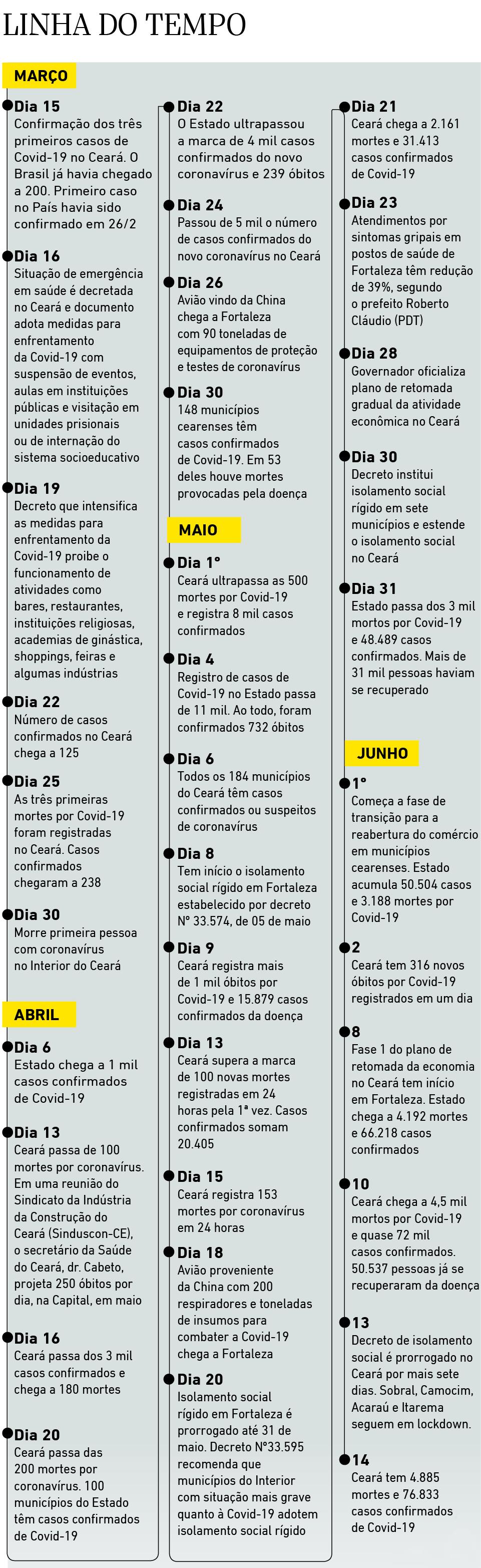 Linha do Tempo dos três primeiros do coronavírus no Ceará