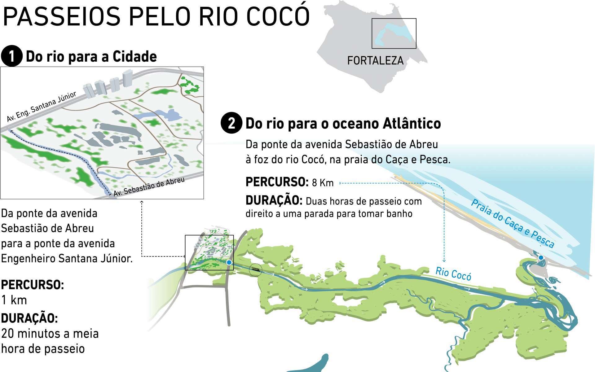 Passeios de barco pelo Rio Cocó