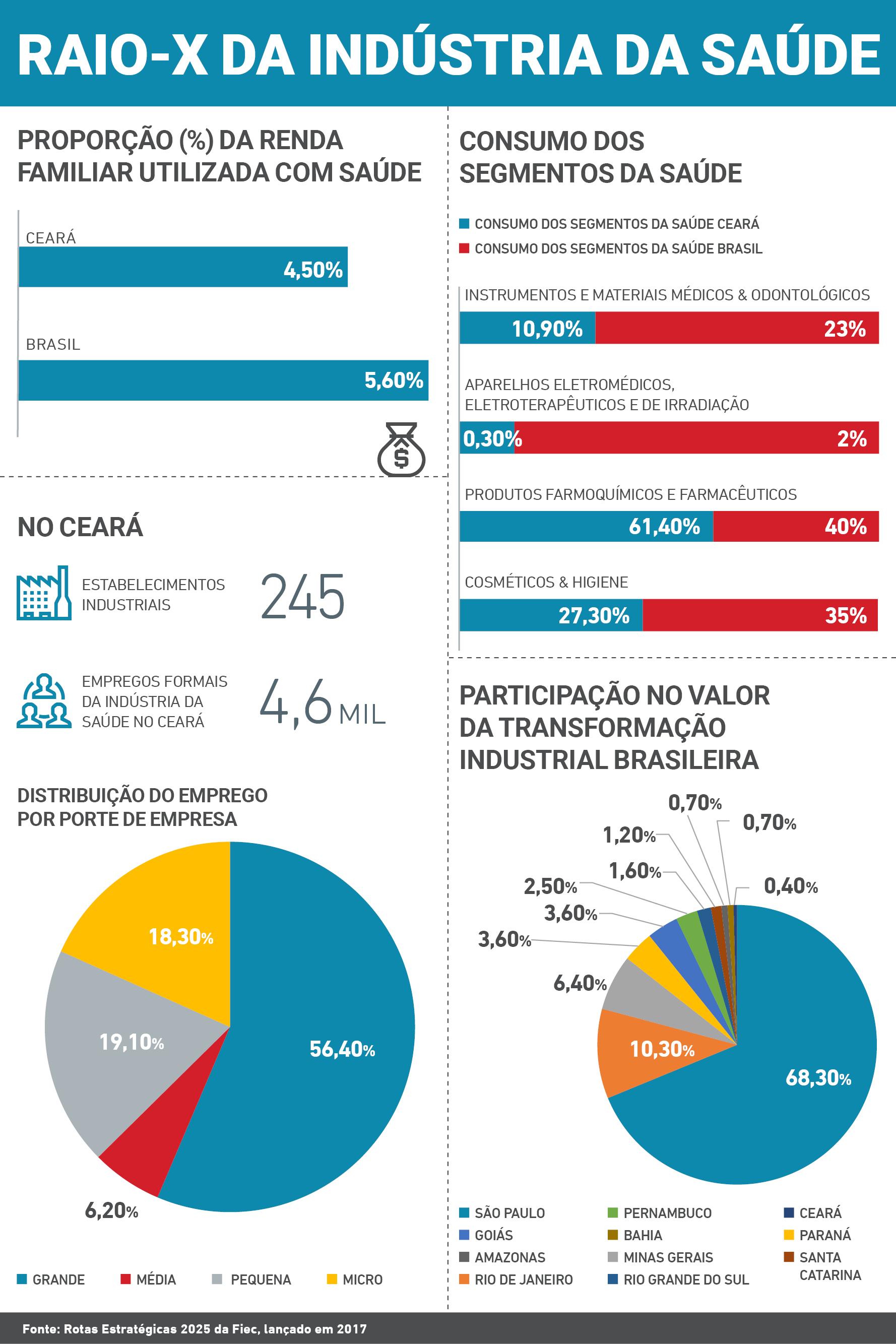 Infográfico - Raio-x da Indústria da Saúde