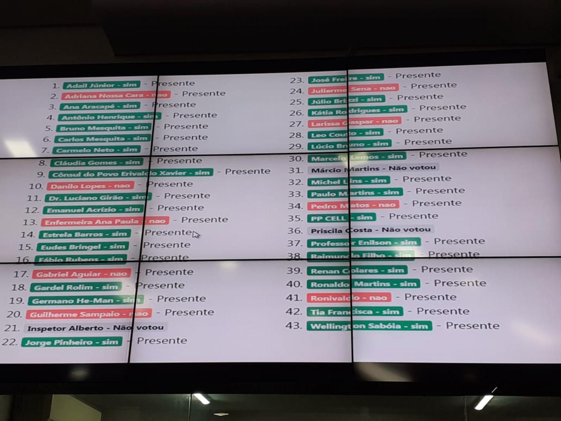Placar da votação sobre mundança na Lei Orgânica Municipal