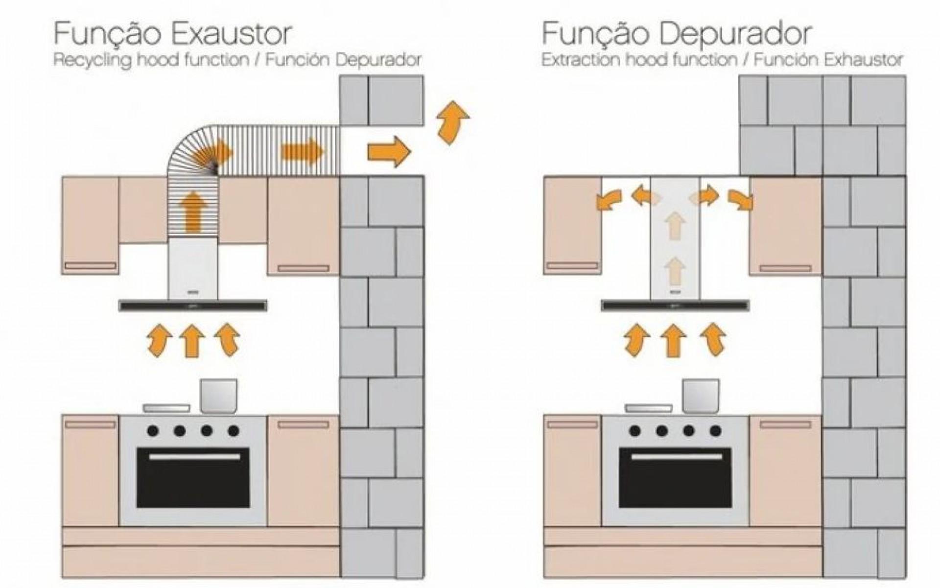 Diferença entre depurador e exaustor(Foto: fotos.habitissimo.com.br)